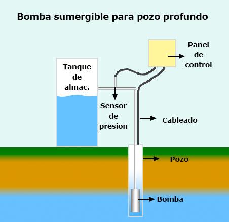 Cómo funciona una Bomba Sumergible para Pozo